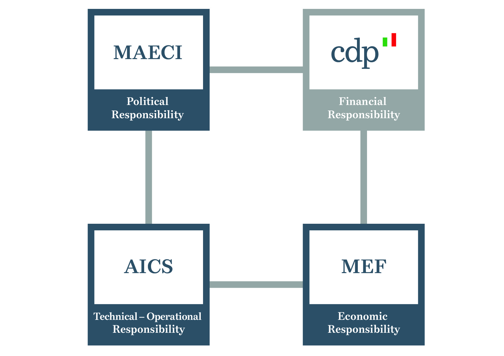CDP Cooperazione-Governance ENG