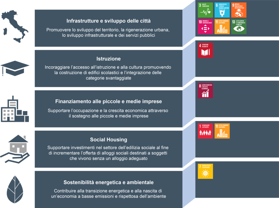 Green, Social and Sustainability Bonds-infografica
